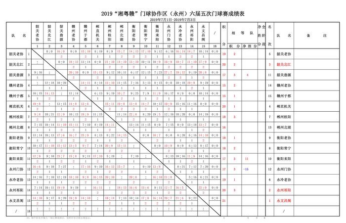 """2019""""湘粤赣""""bwin协作区(永州)六届五次bwin赛成绩表.jpg"""